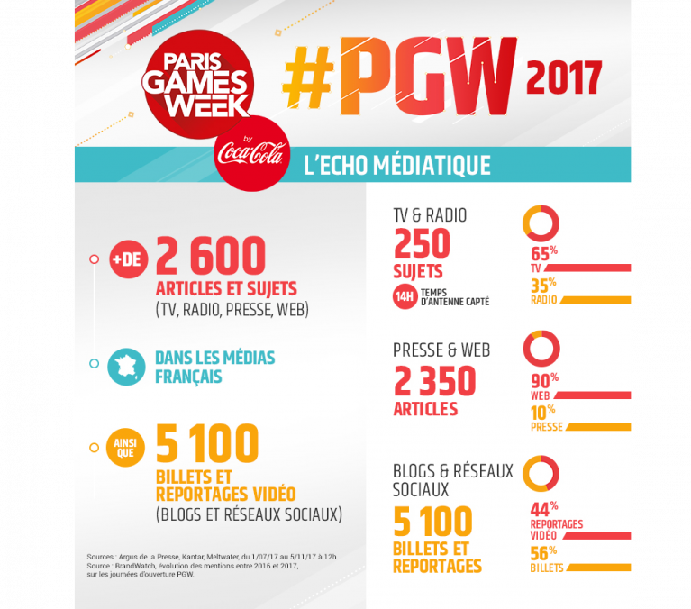 Infographie PGW 2017