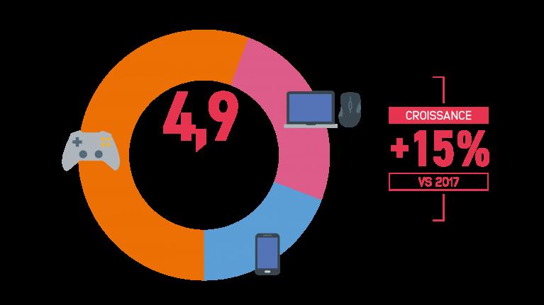 Croissance marché des jeux-vidéo en France